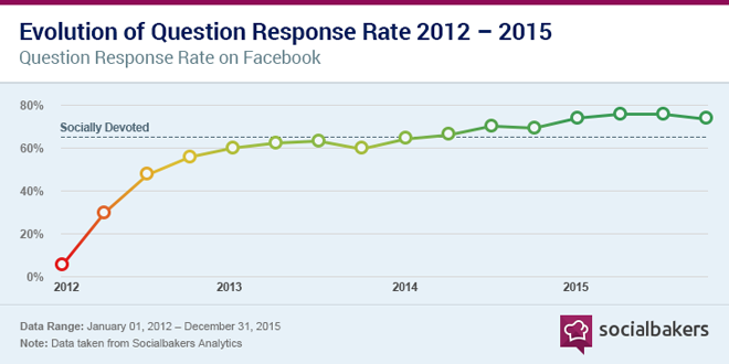 socialbakers-customers-expectation-social-media-1