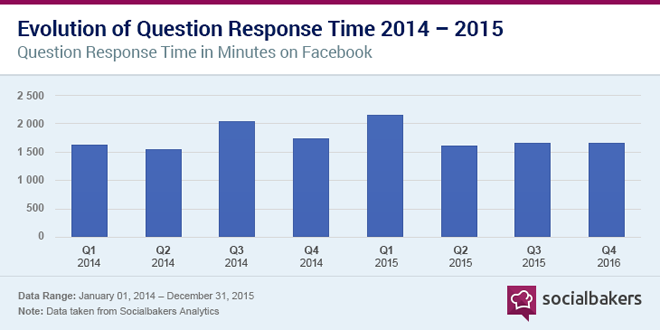 socialbakers-customers-expectation-social-media-2