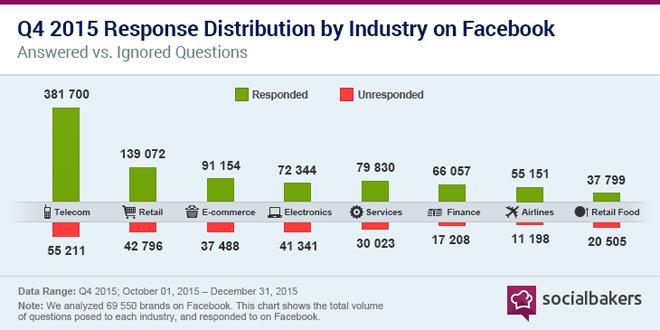 socialbakers-customers-expectation-social-media-3