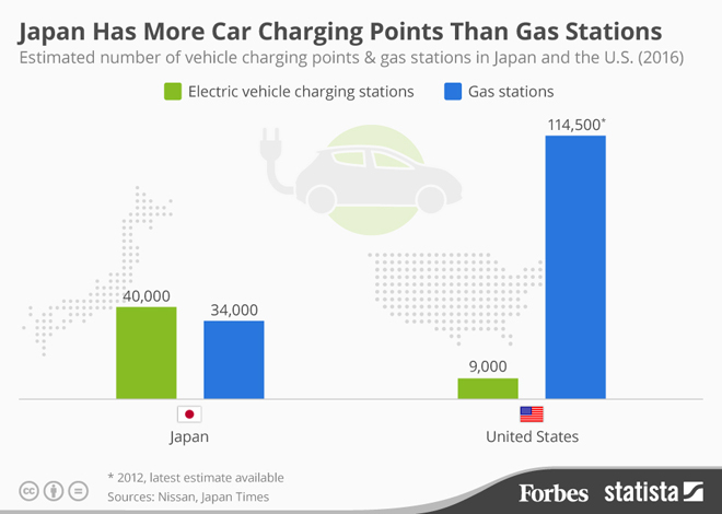 electric-car-charging-point-graphic-forbes
