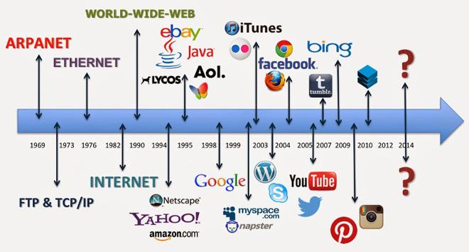 history-internet-timeline