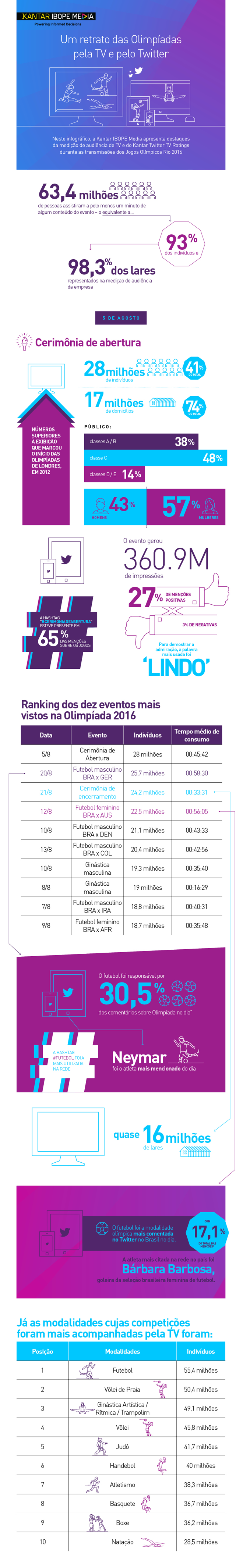 info-ibope-olimpiadas-parte1