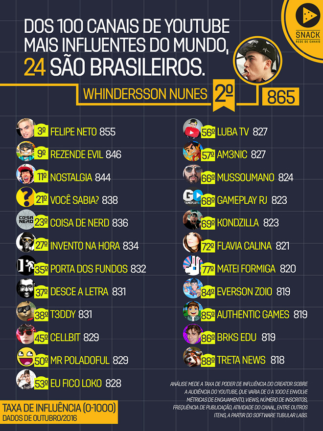 lista_youtubers_mais_influentes_2016161207_172448