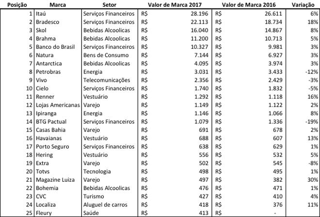 marcas-brasileiras-mais-valiosas-2017-interbrand-bluebus